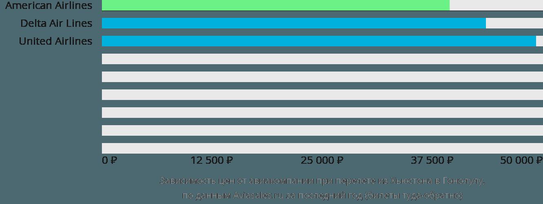 Динамика цен в зависимости от авиакомпании, совершающей перелет из Хьюстона в Гонолулу