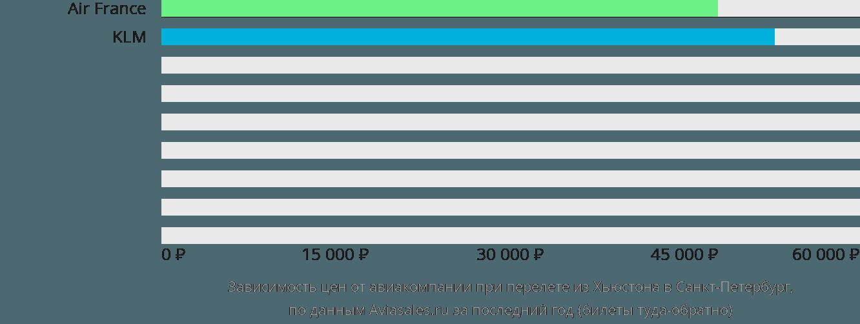 Динамика цен в зависимости от авиакомпании, совершающей перелет из Хьюстона в Санкт-Петербург