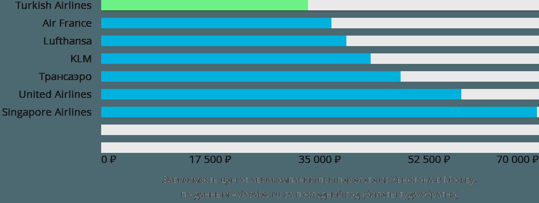 Динамика цен в зависимости от авиакомпании, совершающей перелет из Хьюстона в Москву