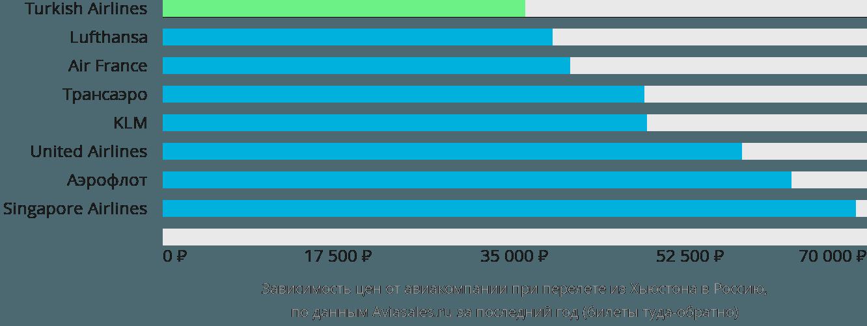 Динамика цен в зависимости от авиакомпании, совершающей перелёт из Хьюстона в Россию
