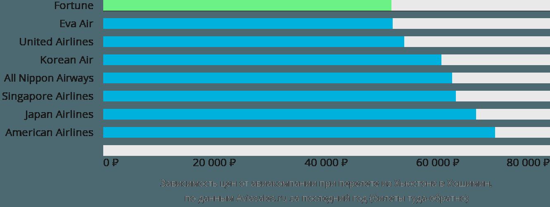 Динамика цен в зависимости от авиакомпании, совершающей перелет из Хьюстона в Хошимин