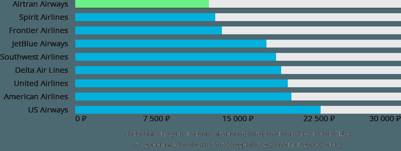 Динамика цен в зависимости от авиакомпании, совершающей перелет из Хьюстона в США