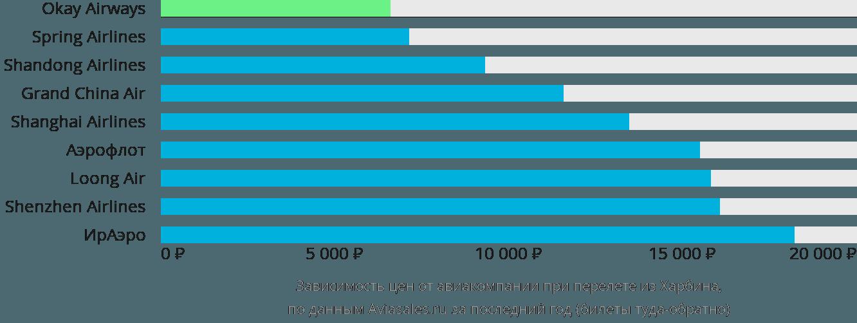 Динамика цен в зависимости от авиакомпании, совершающей перелет из Харбина