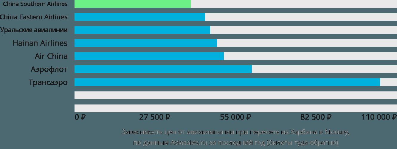Динамика цен в зависимости от авиакомпании, совершающей перелет из Харбина в Москву