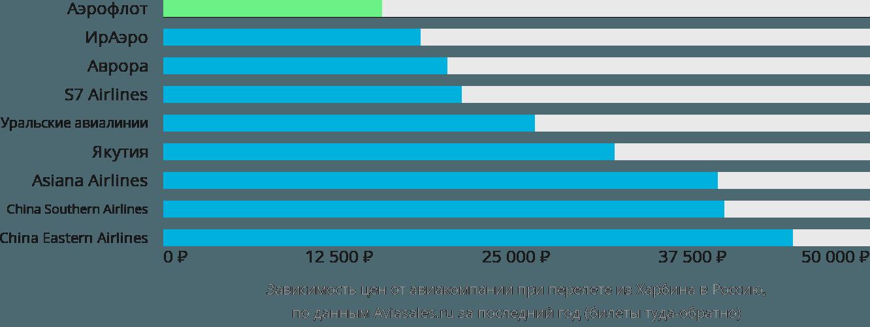 Динамика цен в зависимости от авиакомпании, совершающей перелёт из Харбина в Россию
