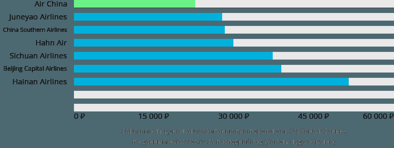 Динамика цен в зависимости от авиакомпании, совершающей перелет из Харбина в Санью
