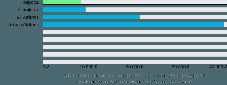 Динамика цен в зависимости от авиакомпании, совершающей перелет из Харбина во Владивосток