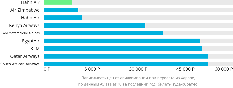 Динамика цен в зависимости от авиакомпании, совершающей перелет из Хараре