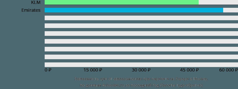 Динамика цен в зависимости от авиакомпании, совершающей перелет из Хараре в Москву