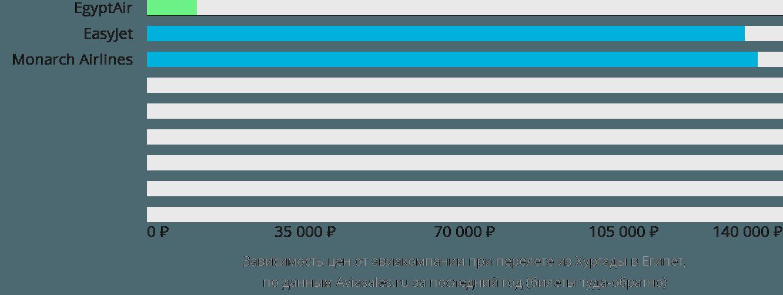 Динамика цен в зависимости от авиакомпании, совершающей перелёт из Хургады в Египет