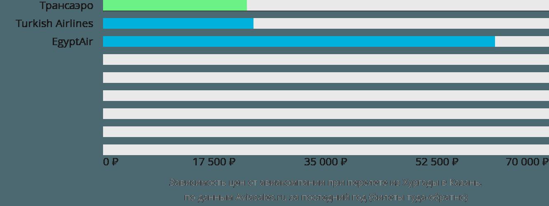 Динамика цен в зависимости от авиакомпании, совершающей перелет из Хургады в Казань