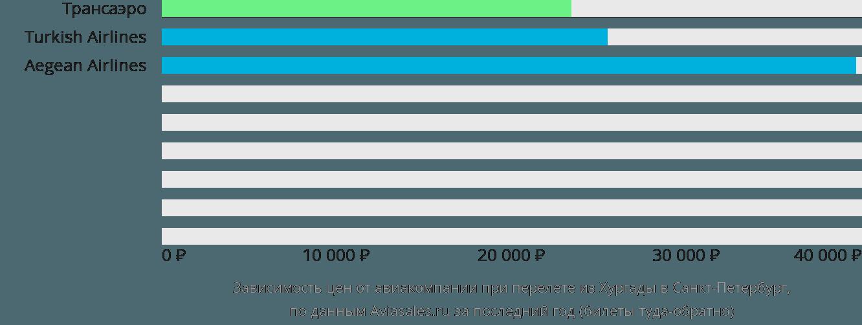 Динамика цен в зависимости от авиакомпании, совершающей перелет из Хургады в Санкт-Петербург