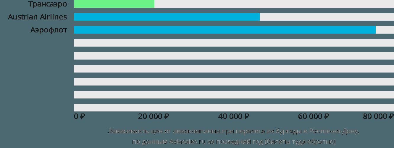 Динамика цен в зависимости от авиакомпании, совершающей перелет из Хургады в Ростов-на-Дону