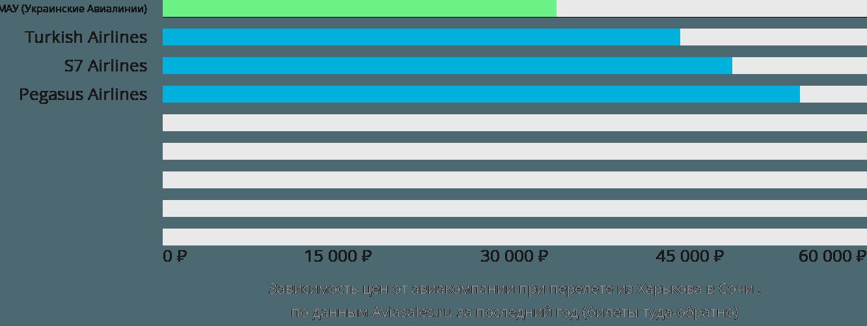 Динамика цен в зависимости от авиакомпании, совершающей перелет из Харькова в Сочи