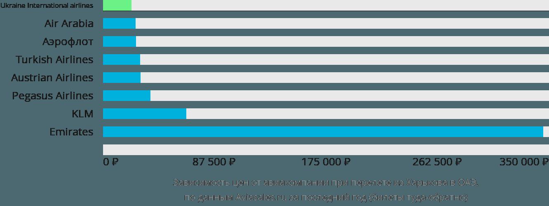 Динамика цен в зависимости от авиакомпании, совершающей перелет из Харькова в ОАЭ