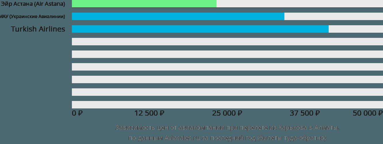 Динамика цен в зависимости от авиакомпании, совершающей перелет из Харькова в Алматы