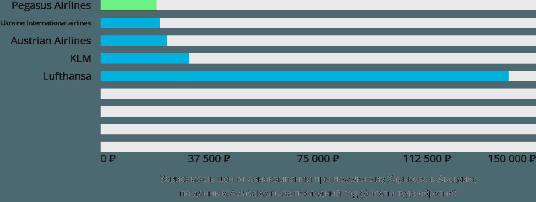 Динамика цен в зависимости от авиакомпании, совершающей перелёт из Харькова в Австрию