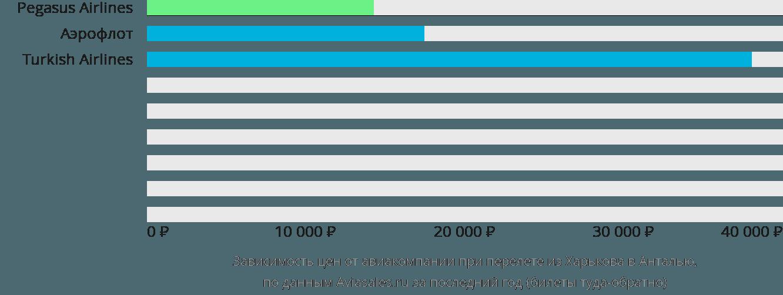 Динамика цен в зависимости от авиакомпании, совершающей перелет из Харькова в Анталью