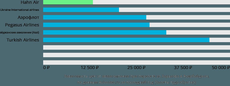 Динамика цен в зависимости от авиакомпании, совершающей перелёт из Харькова в Азербайджан