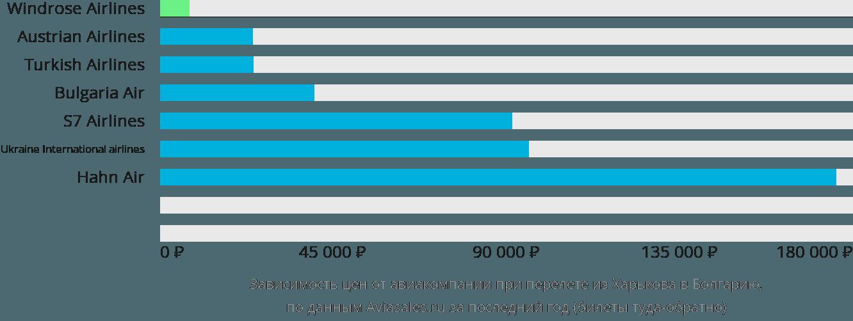 Динамика цен в зависимости от авиакомпании, совершающей перелет из Харькова в Болгарию