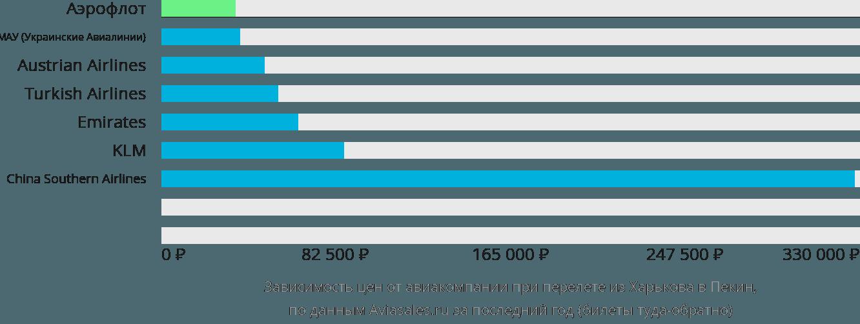 Динамика цен в зависимости от авиакомпании, совершающей перелет из Харькова в Пекин