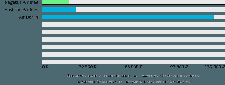 Динамика цен в зависимости от авиакомпании, совершающей перелет из Харькова в Болонью