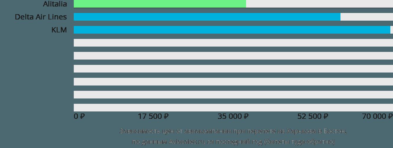 Динамика цен в зависимости от авиакомпании, совершающей перелет из Харькова в Бостон