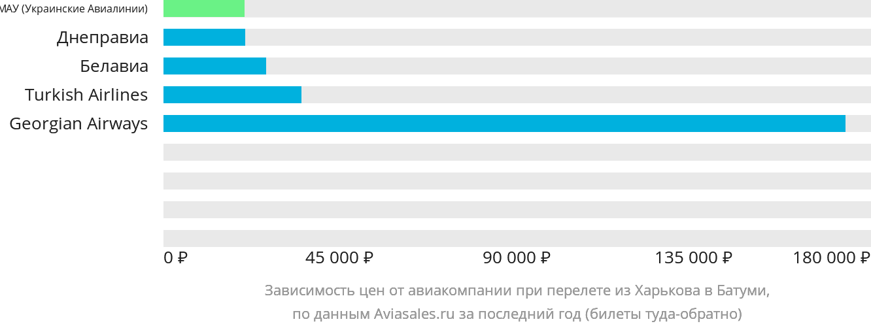 Динамика цен в зависимости от авиакомпании, совершающей перелет из Харькова в Батуми