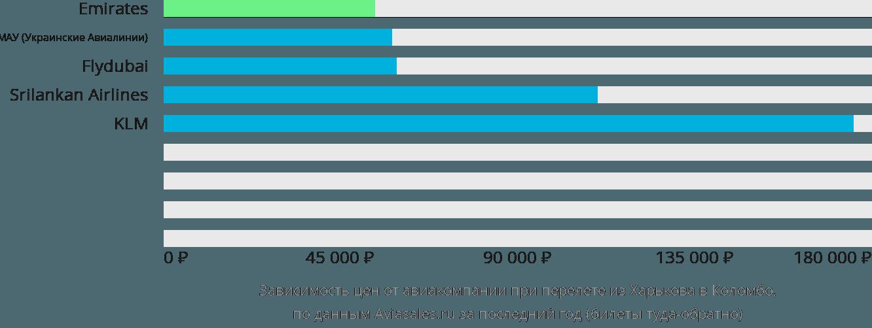 Динамика цен в зависимости от авиакомпании, совершающей перелет из Харькова в Коломбо