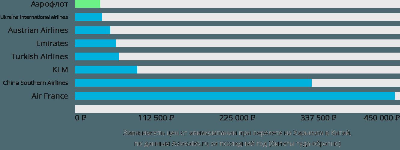 Динамика цен в зависимости от авиакомпании, совершающей перелёт из Харькова в Китай