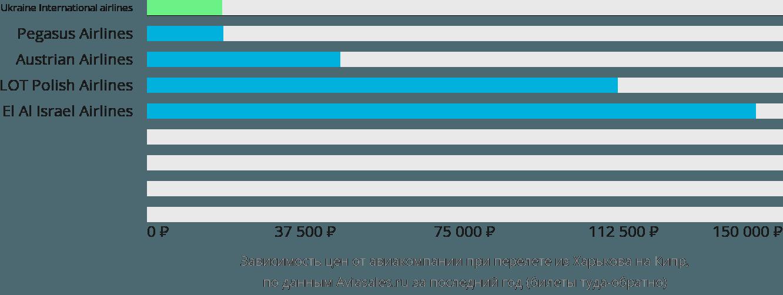 Динамика цен в зависимости от авиакомпании, совершающей перелёт из Харькова на Кипр