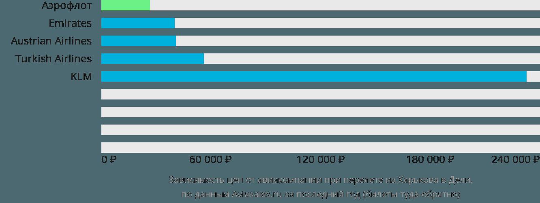 Динамика цен в зависимости от авиакомпании, совершающей перелет из Харькова в Дели