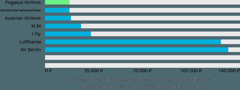 Динамика цен в зависимости от авиакомпании, совершающей перелет из Харькова в Германию