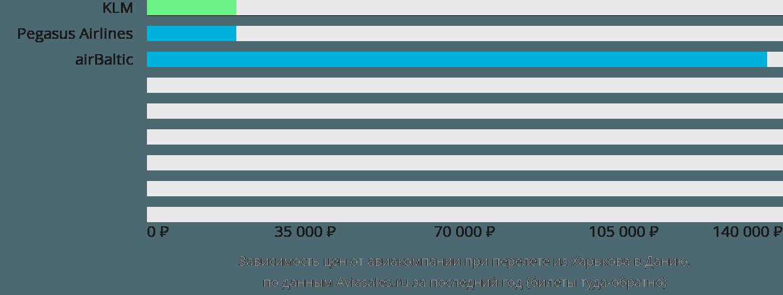 Динамика цен в зависимости от авиакомпании, совершающей перелет из Харькова в Данию