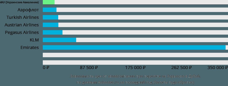 Динамика цен в зависимости от авиакомпании, совершающей перелет из Харькова в Дубай