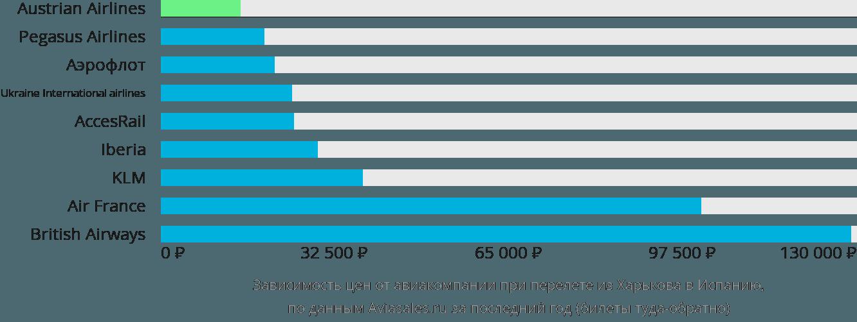 Динамика цен в зависимости от авиакомпании, совершающей перелет из Харькова в Испанию