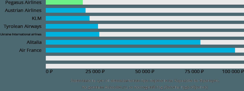 Динамика цен в зависимости от авиакомпании, совершающей перелет из Харькова во Францию