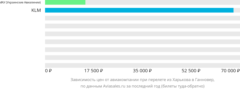 Динамика цен в зависимости от авиакомпании, совершающей перелет из Харькова в Ганновер
