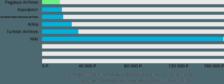 Динамика цен в зависимости от авиакомпании, совершающей перелёт из Харькова в Израиль