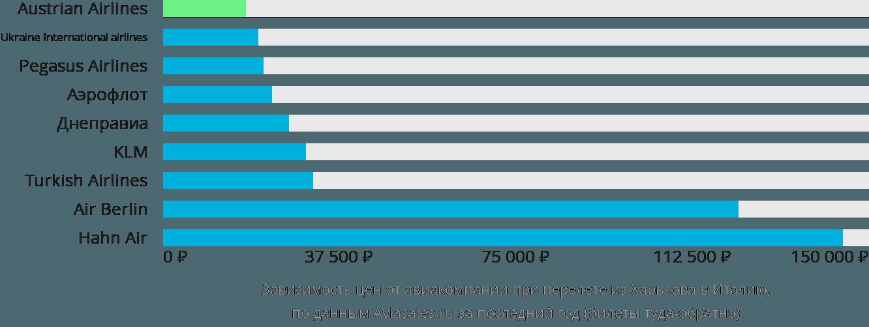 Динамика цен в зависимости от авиакомпании, совершающей перелет из Харькова в Италию