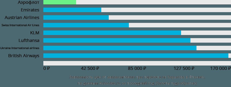 Динамика цен в зависимости от авиакомпании, совершающей перелет из Харькова в Японию