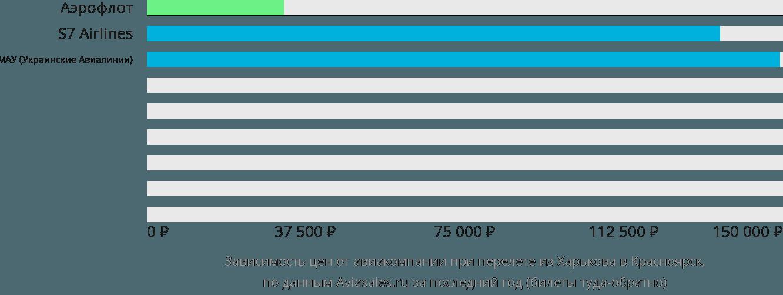 Динамика цен в зависимости от авиакомпании, совершающей перелет из Харькова в Красноярск