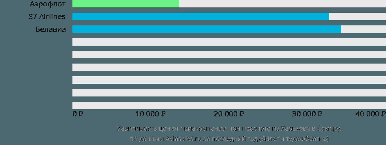Динамика цен в зависимости от авиакомпании, совершающей перелет из Харькова в Самару