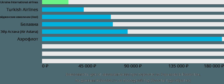 Динамика цен в зависимости от авиакомпании, совершающей перелет из Харькова в Казахстан