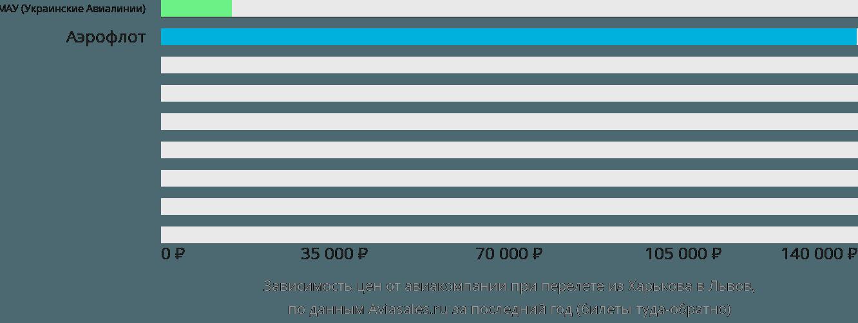 Динамика цен в зависимости от авиакомпании, совершающей перелет из Харькова в Львов