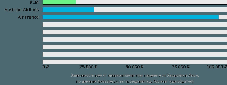 Динамика цен в зависимости от авиакомпании, совершающей перелет из Харькова в Лион