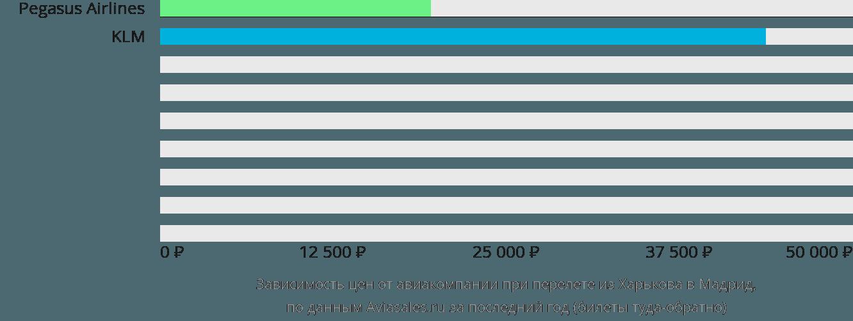 Динамика цен в зависимости от авиакомпании, совершающей перелет из Харькова в Мадрид