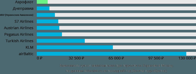 Динамика цен в зависимости от авиакомпании, совершающей перелет из Харькова в Москву