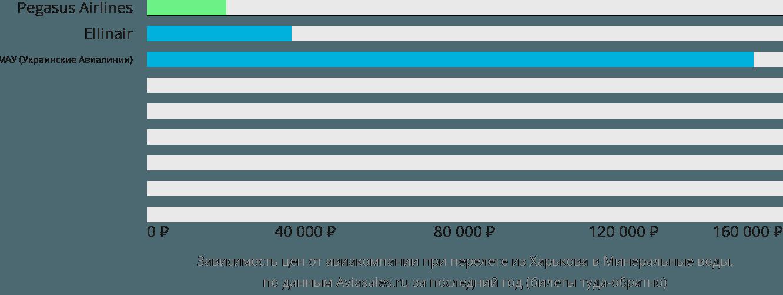 Динамика цен в зависимости от авиакомпании, совершающей перелет из Харькова в Минеральные воды