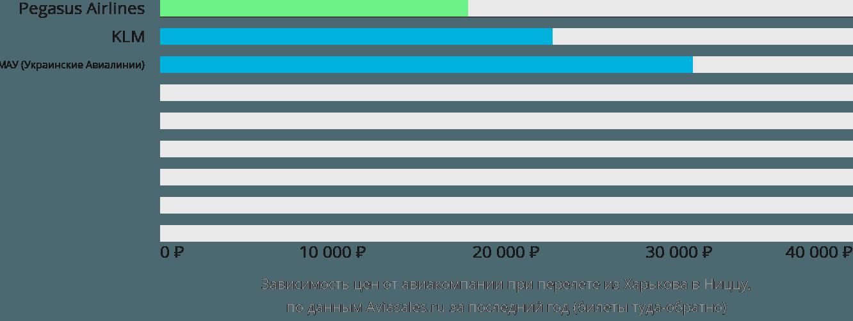 Динамика цен в зависимости от авиакомпании, совершающей перелет из Харькова в Ниццу